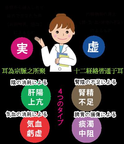 中医学で考えるめまい虚実☆漢方相談の仙臺薬局