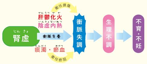 多嚢胞性卵巣症候群PCOS★仙臺薬局におまかせください