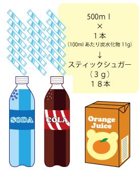 砂糖は身体を冷やす★仙臺薬局におまかせください