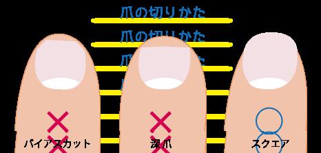 爪の切り方★仙臺薬局